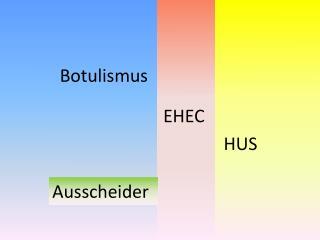 Botulismus / EHEC / HUS