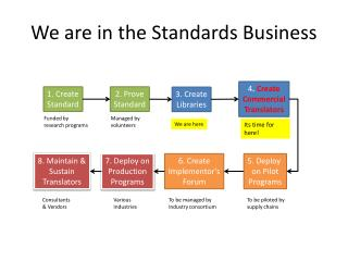 We  are in the Standards  Business