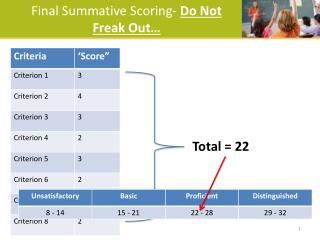 Final Summative Scoring-  Do Not Freak Out…