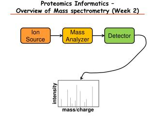 Proteomics Informatics –  Overview of Mass spectrometry (Week 2)
