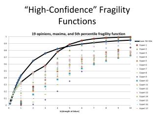 """High-Confidence"" Fragility  Functions"