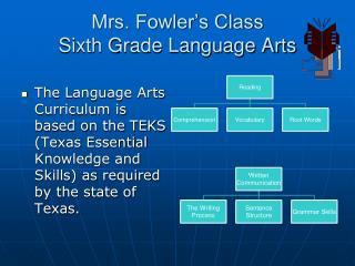 Mrs. Fowler's Class Sixth Grade Language Arts