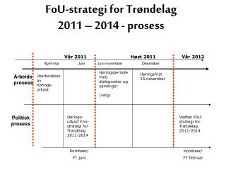 FoU-strategi for Tr�ndelag  2011 � 2014 - prosess