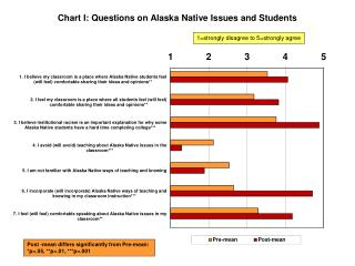 Chart  I :  Questions on  Alaska Native Issues and Students