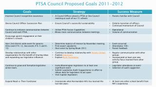 PTSA Council Proposed Goals  2011-2012