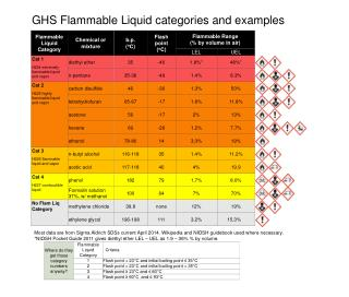 GHS Flammable Liquid categories and examples
