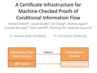 A Certificate Infrastructure for Machine-Checked Proofs of Conditional Information Flow