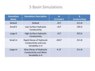 5 Basin Simulations