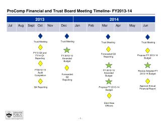 ProComp Financial and Trust Board Meeting Timeline- FY2013-14