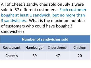 All of  Cheez's  sandwiches sold on July 1 were  sold to 67 different customers.   Each customer