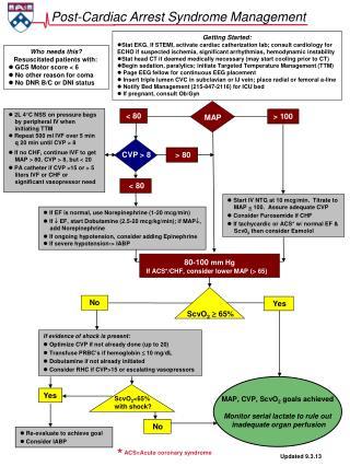 Post-Cardiac Arrest Syndrome Management