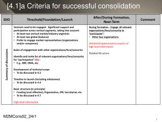 [4.1]a  Criteria for successful consolidation