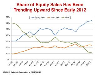 Share of Equity Sales Has Been  Trending Upward Since Early 2012