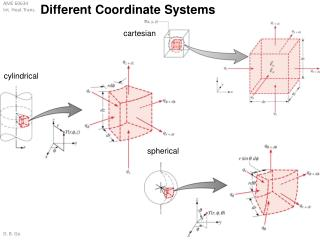 Different  Coordinate Systems