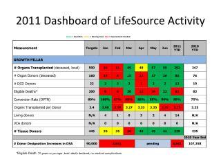 2011 Dashboard of LifeSource Activity