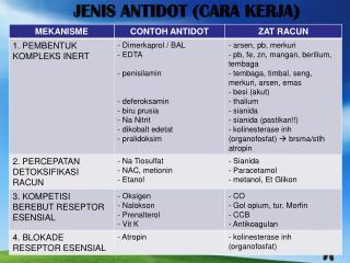JENIS ANTIDOT (CARA KERJA)