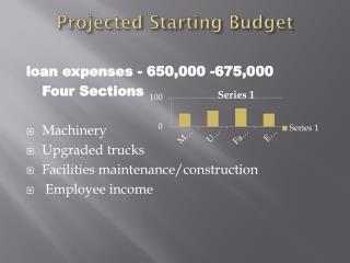 Projected Starting Budget