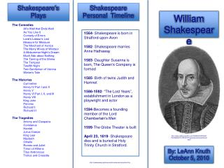 Shakespeare Personal  Timeline