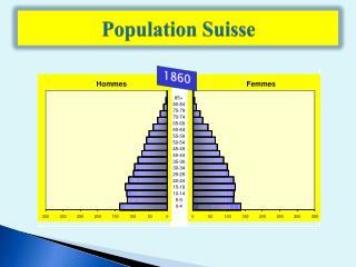Population Suisse