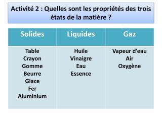 Activité 2: Quelles sont les propriétés des trois états de la matière?