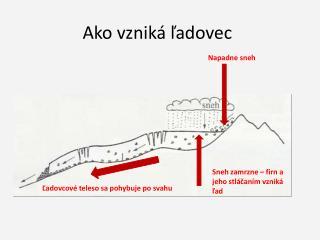 Ako vzniká ľadovec