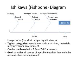 Ishikawa (Fishbone) Diagram