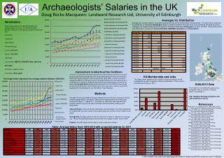 Archaeologists' Salaries in the UK