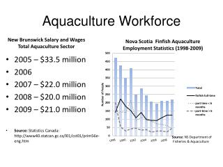 Aquaculture Workforce