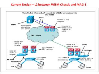 Current Design � L2 between  WiSM  Chassis and MAG-1