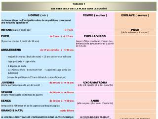 TABLEAU  1 LES AGES DE LA VIE : LA PLACE DANS LA SOCIÉTÉ