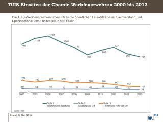 TUIS-Einsätze  der Chemie-Werkfeuerwehren  2000 bis 2013