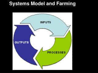 Systems  Model and Farming