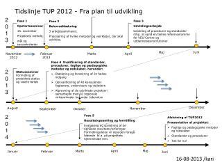 Tidslinje  TUP  2012  - Fra  plan til udvikling