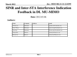 SINR and Inter-STA Interference Indication Feedback in DL MU-MIMO