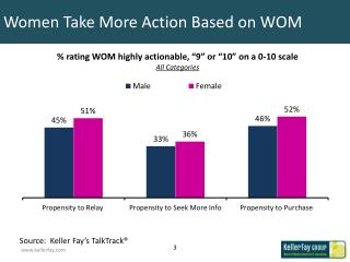 Women Take More Action Based on WOM