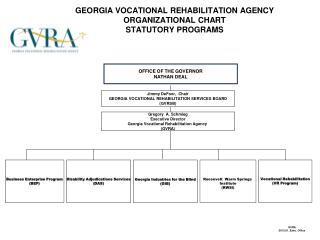 GEORGIA VOCATIONAL REHABILITATION AGENCY ORGANIZATIONAL CHART STATUTORY PROGRAMS