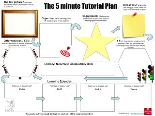 The 5 minute Tutorial Plan