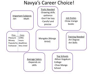 Navya's  Career  Choice !