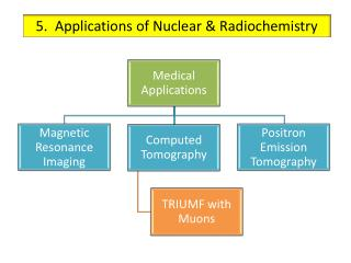 5.  Applications of Nuclear & Radiochemistry