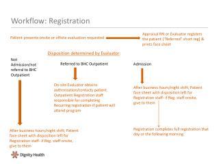 Workflow: Registration