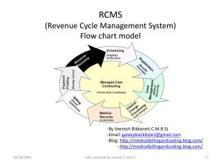RCMS  (Revenue Cycle Management System ) Flow chart model