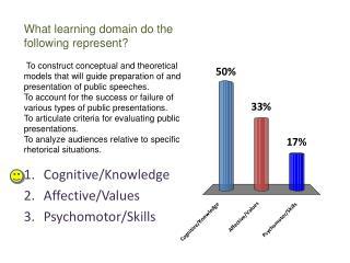 Cognitive/Knowledge Affective/Values Psychomotor/Skills