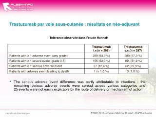 Trastuzumab  par voie sous-cutanée : résultats en  néo-adjuvant