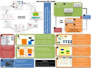 Aide mémoire UML / SysML