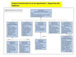 Analyse fonctionnelle du kit de signalisation : diagramme des exigences