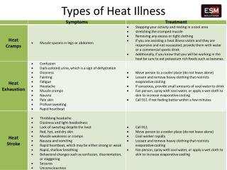 Types of Heat Illness