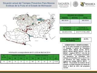 Situación actual del Trampeo Preventivo Para Moscas Exóticas de la Fruta en el Estado de Michoacán