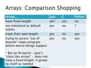 Arrays: Comparison Shopping