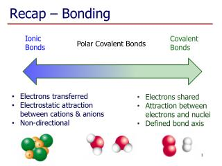 Recap – Bonding