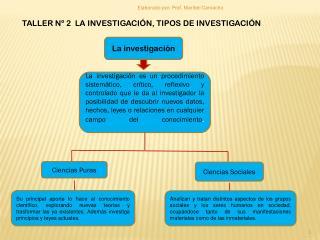 TALLER Nº 2  LA INVESTIGACIÓN, TIPOS DE INVESTIGACIÓN